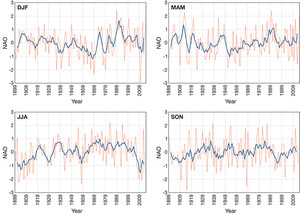 North Atlantic Oscillation
